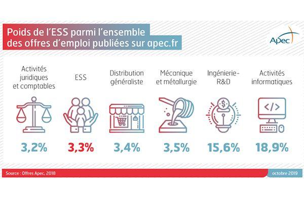 Apec : Données et analyses sur l'emploi des cadres dans l'ESS