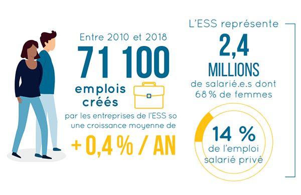Conjoncture de l'emploi dans l'ESS en France