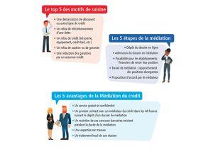 La médiation de crédit et les entreprises de l'ESS