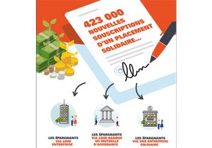 Téléchargez le Baromètre de la finance solidaire